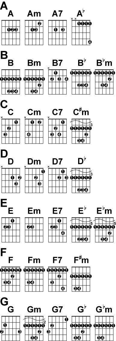 Gallery For u0026gt; Guitar Chord Finger Placement Chart