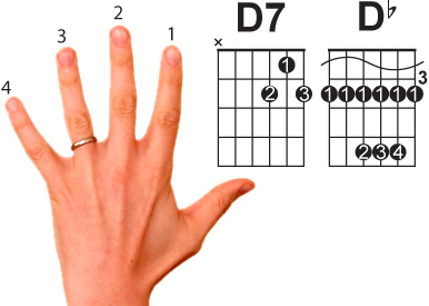 Guitaristguitarist Com Guitar Chord Charts How To Understand Guitar