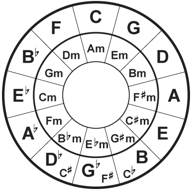 GuitaristGuitarist.com Guitar music theory, The circle of fifths ...